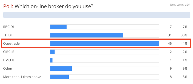Questrade vs Others Most Popular Brokerage Poll
