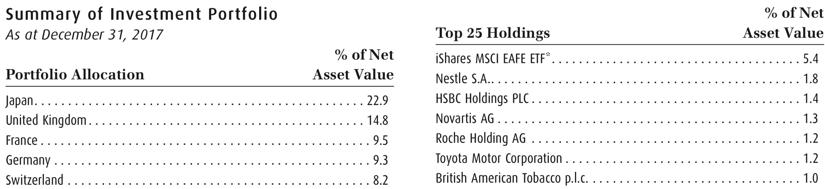 Bmo emerging markets zea topholdings